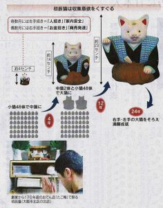 日経新聞の招き猫の説明と北店の招き猫&安藤店長