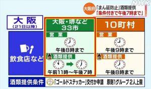 大阪府の33市の飲食店は8時までの時短営業、7時までのアルコール提供